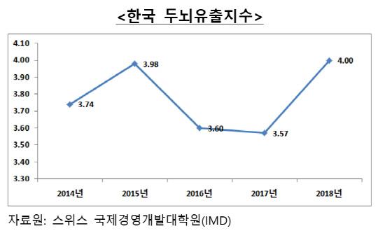 """""""中, 韓 배터리·반도체 인재 빼가기 심각…대책 필요"""""""